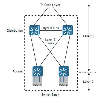 اصول طراحی شبکه - آموزش شبکه