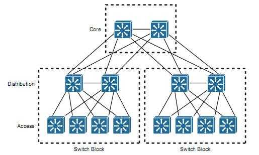 طراحی اصولی شبکه - آموزش شبکه