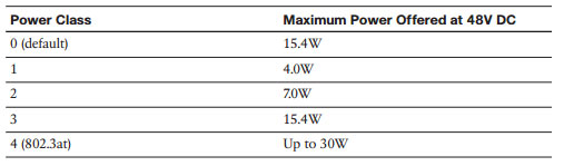 کلاس های مختلف در تعریف POE - آموزش شبکه