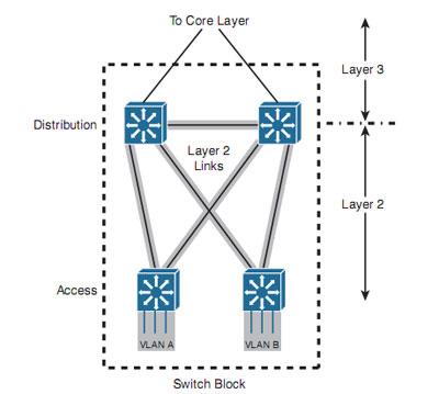 آموزش سیسکو CCNP Switch – اصول طراحی شبکه – بخش سوم