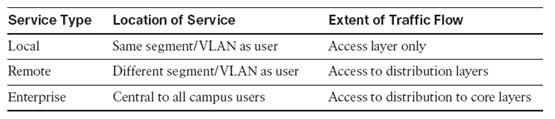 آموزش شبکه - تقسیم بندی سرویس های مختلف در شبکه کامپیوتری