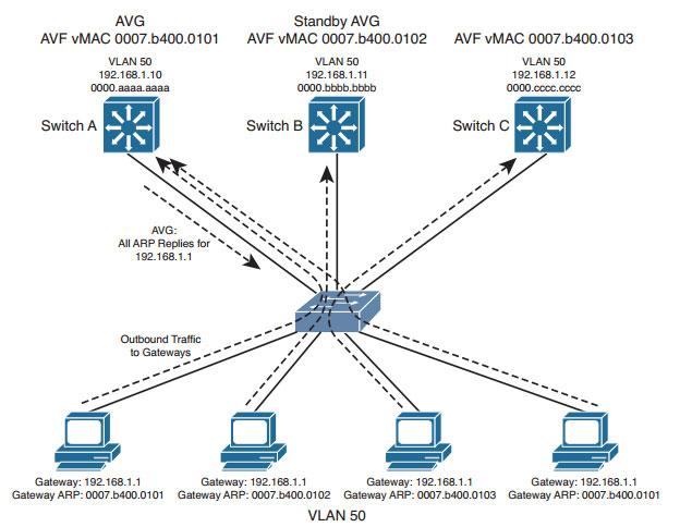 آموزش شبکه - آموزش سیسکو پیاده سازی پروتکل GLBP