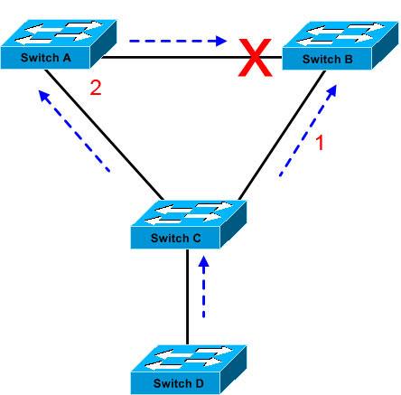 آموزش سیسکو CCNP Switch - تعریف STP - قسمت اول
