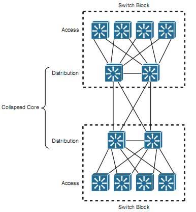 آموزش سیسکو CCNP Switch – اصول طراحی شبکه – بخش چهارم