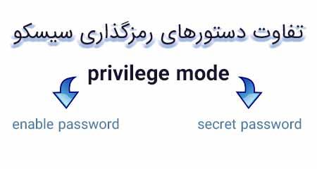 تفاوت دستور enable password و enable secret در رمزگذاری سیسکو