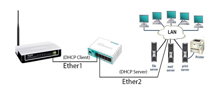 به اشتراک گذاری اینترنت با میکروتیک - اتصال به اینترنت با میکروتیک