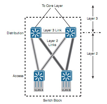اصول طراحی شبکه - آموزش طراحی شبکه