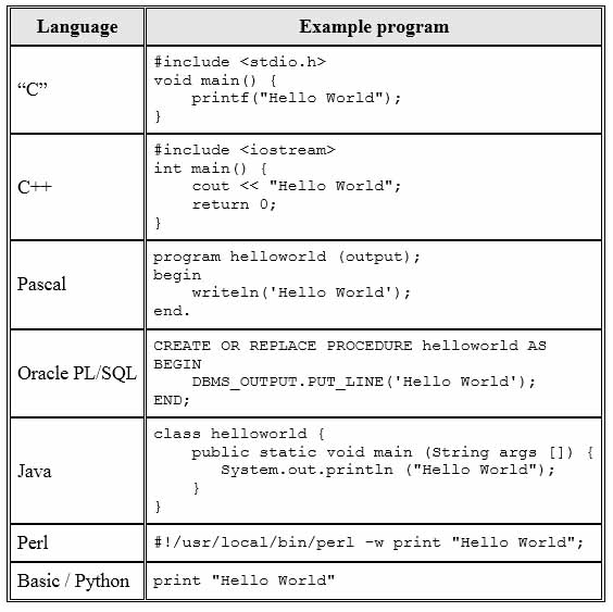 آموزش مفاهیم برنامه نویسی به زبان ساده - مبتدی - بخش اول