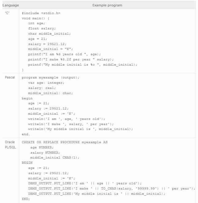 آموزش مفاهیم برنامه نویسی به زبان ساده - مبتدی - بخش دوم