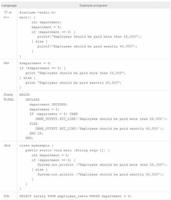 آموزش مفاهیم برنامه نویسی به زبان ساده - مبتدی - بخش چهارم