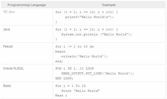 آموزش مفاهیم برنامه نویسی به زبان ساده - مبتدی - بخش پنجم