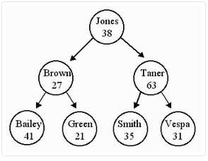 آموزش مفاهیم برنامه نویسی به زبان ساده - مبتدی - بخش ششم