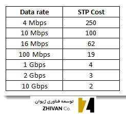 جدول هزینه یا cost در spanning tree