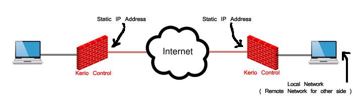 ارتباط بین دو شبکه از طریق اینترنت با کمک نرم افزار - خدمات شبکه